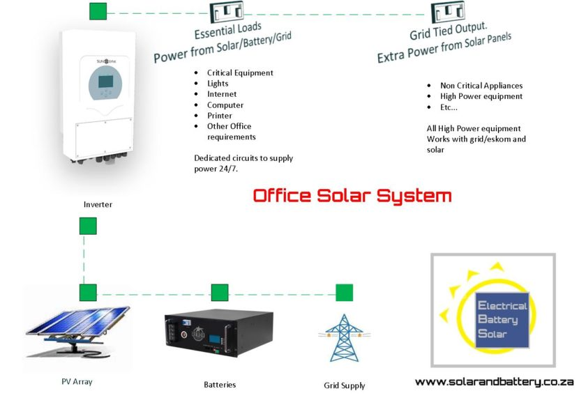 Complete Office Solar Systems